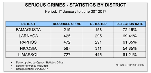 Cyprus Serious Crime Stats By District